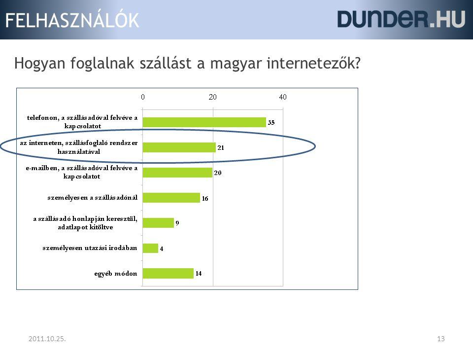 FELHASZNÁLÓK 2011.10.25.13 Hogyan foglalnak szállást a magyar internetezők?