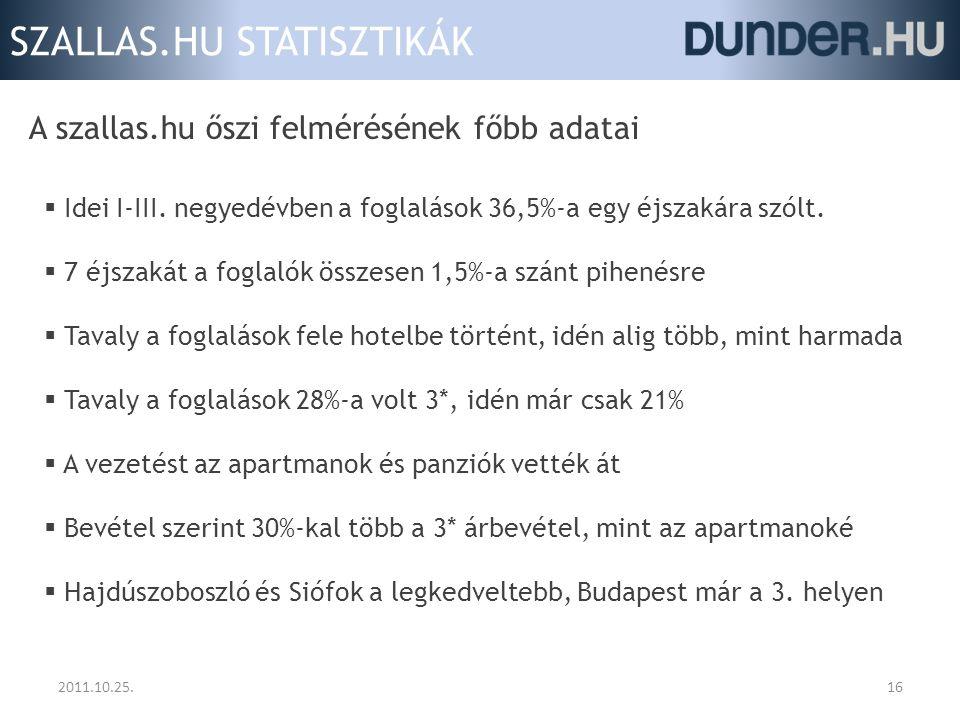 SZALLAS.HU STATISZTIKÁK 2011.10.25.16 A szallas.hu őszi felmérésének főbb adatai  Idei I-III. negyedévben a foglalások 36,5%-a egy éjszakára szólt. 
