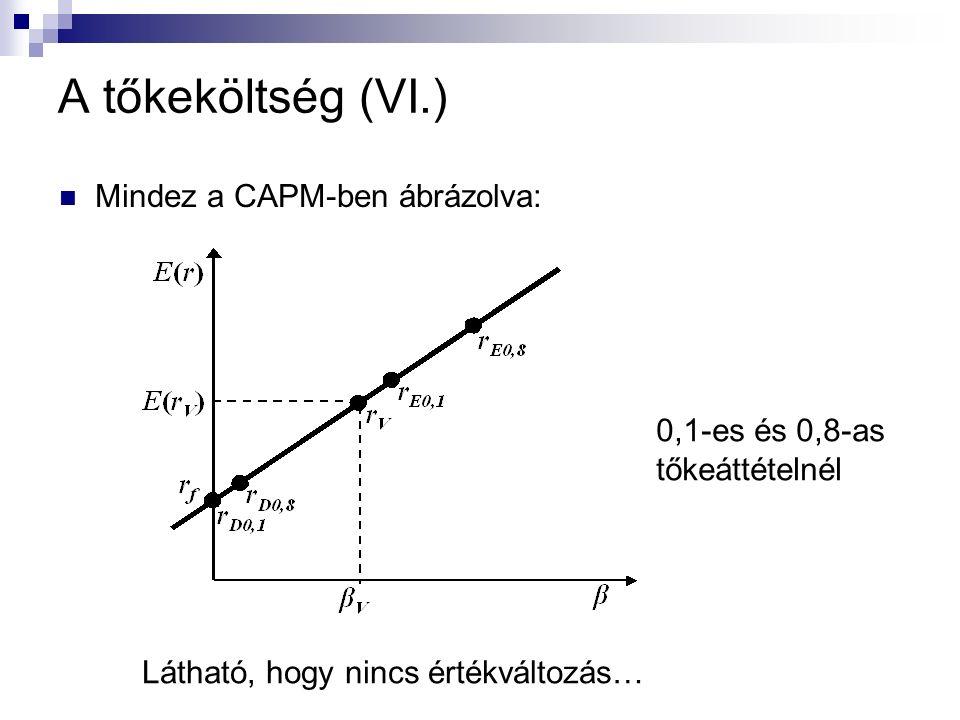 A tőkeköltség (VI.) Mindez a CAPM-ben ábrázolva: Látható, hogy nincs értékváltozás… 0,1-es és 0,8-as tőkeáttételnél