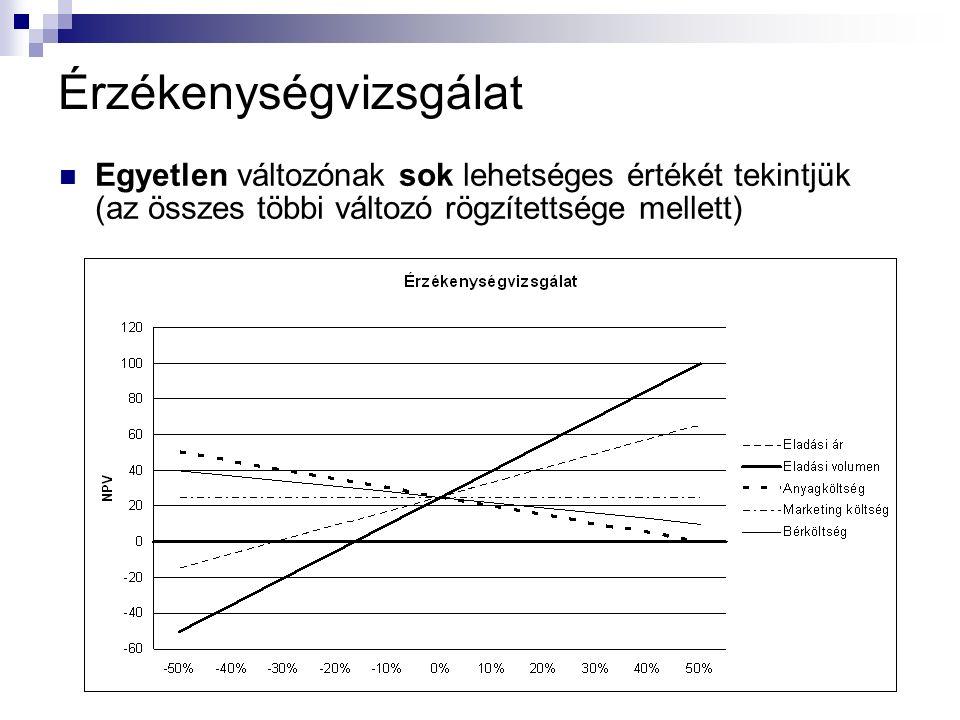Érzékenységvizsgálat Egyetlen változónak sok lehetséges értékét tekintjük (az összes többi változó rögzítettsége mellett)