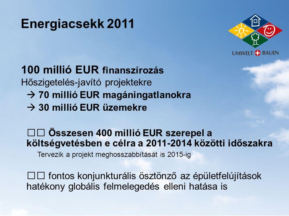 Energiacsekk 2011 100 millió EUR finanszírozás Hőszigetelés-javító projektekre  70 millió EUR magáningatlanokra  30 millió EUR üzemekre Összesen 400