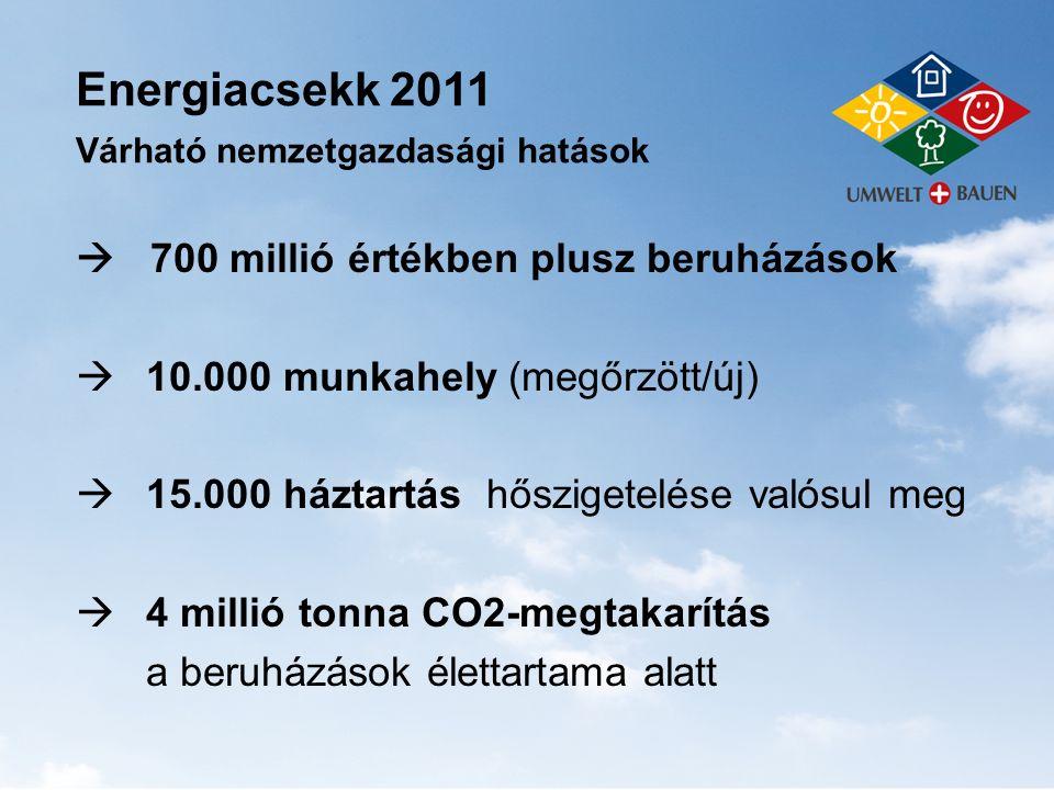  700 millió értékben plusz beruházások  10.000 munkahely (megőrzött/új)  15.000 háztartás hőszigetelése valósul meg  4 millió tonna CO2-megtakarít
