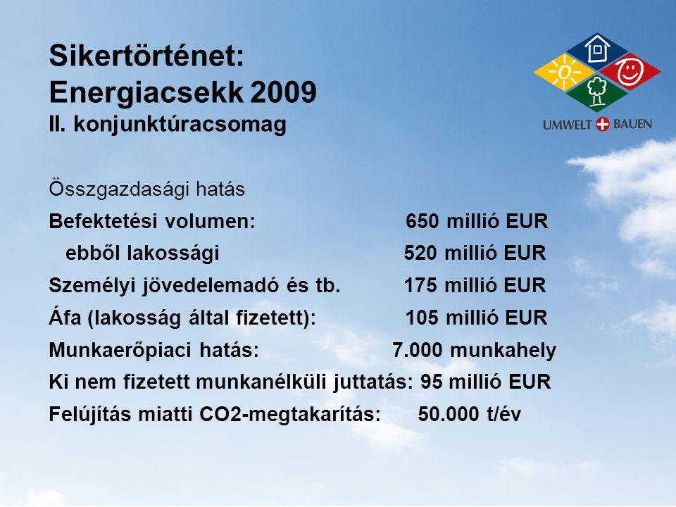 Sikertörténet: Energiacsekk 2009 II. konjunktúracsomag Összgazdasági hatás Befektetési volumen: 650 millió EUR ebből lakossági 520 millió EUR Személyi
