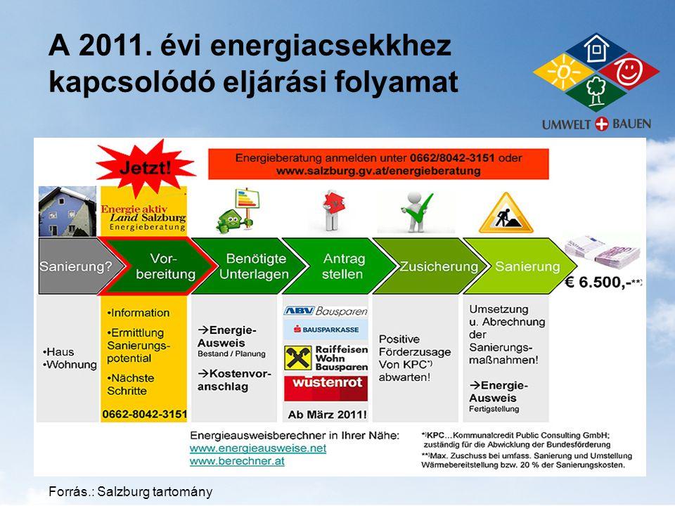 A 2011. évi energiacsekkhez kapcsolódó eljárási folyamat Forrás.: Salzburg tartomány