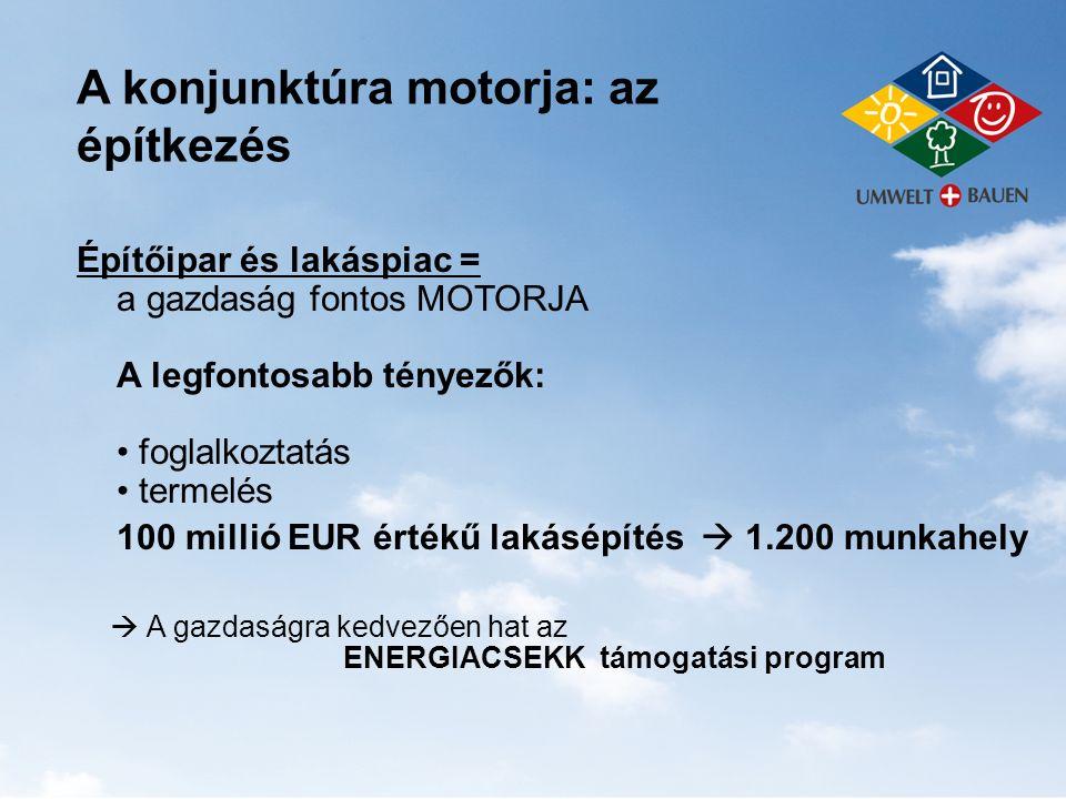 A konjunktúra motorja: az építkezés Építőipar és lakáspiac = a gazdaság fontos MOTORJA A legfontosabb tényezők: foglalkoztatás termelés 100 millió EUR