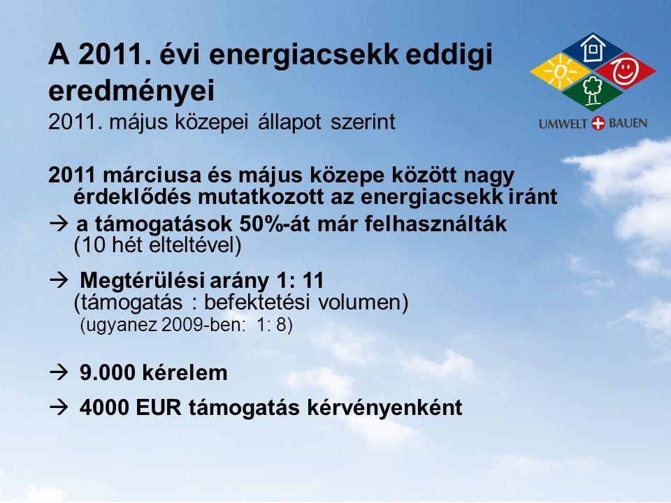 A 2011. évi energiacsekk eddigi eredményei 2011. május közepei állapot szerint 2011 márciusa és május közepe között nagy érdeklődés mutatkozott az ene