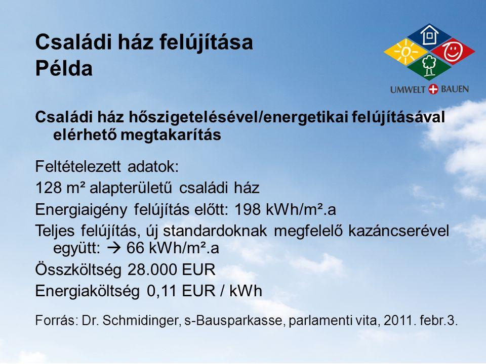 Családi ház felújítása Példa Családi ház hőszigetelésével/energetikai felújításával elérhető megtakarítás Feltételezett adatok: 128 m² alapterületű cs