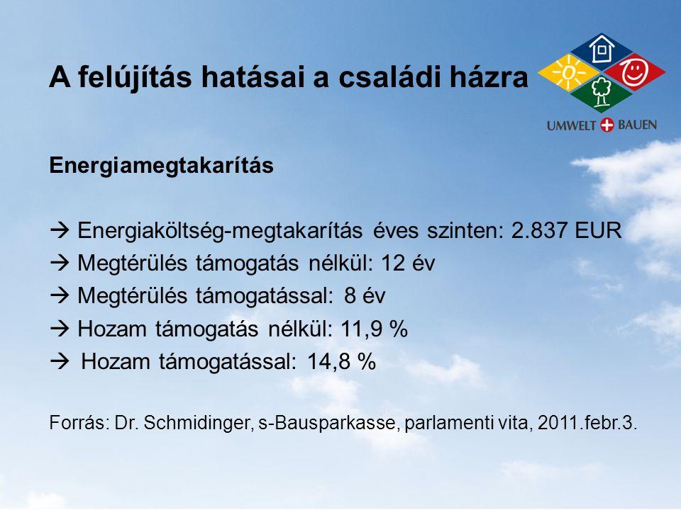 A felújítás hatásai a családi házra Energiamegtakarítás  Energiaköltség-megtakarítás éves szinten: 2.837 EUR  Megtérülés támogatás nélkül: 12 év  M