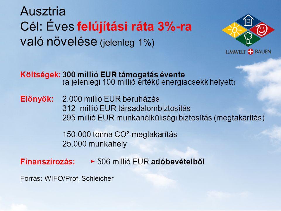 Ausztria Cél: Éves felújítási ráta 3%-ra való növelése (jelenleg 1%) Költségek: 300 millió EUR támogatás évente (a jelenlegi 100 millió értékű energia