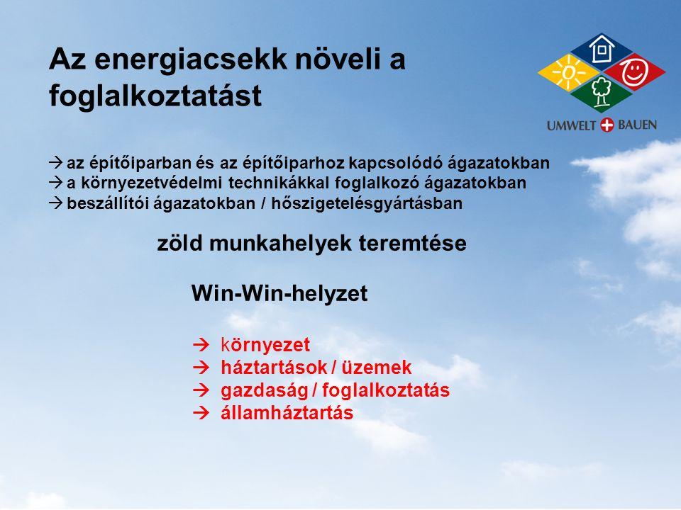 Az energiacsekk növeli a foglalkoztatást  az építőiparban és az építőiparhoz kapcsolódó ágazatokban  a környezetvédelmi technikákkal foglalkozó ágaz