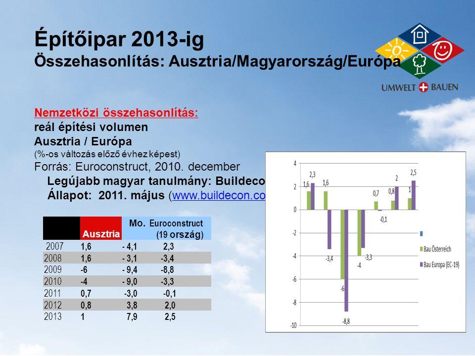 Építési volumen Ausztria, Magyarország, Csehország, Szlovákia (milliárd EUR és %-os változás az előző évhez képest, reál) AUSZTRIA milliárd EUR % MAGYARORSZÁG milliárd EUR % CSEHORSZÁG SZLOVÁKIA milliárd EUR % milliárd EUR % 2007 29,7 1,6 11,7 - 4,1 19,9 7,3 5,8 6,0 2008 30,2 1,6 11,0 - 3,1 20,4 2,7 6,3 11,0 2009 28,4 -6 10,0 - 9,4 20,1 - 1,3 5,5 -12,7 2010 27,6 -4 9,1 - 9,0 18,1 - 10,0 5,2 - 6,3 2011 27,7 0,7 8,8 - 3,0 17,6 - 3,2 5,5 6,2 2012 28,0 0,8 9,2 3,8 17,7 0,2 5,7 2,5 Forrás : Euroconstruct Budapest,2010.