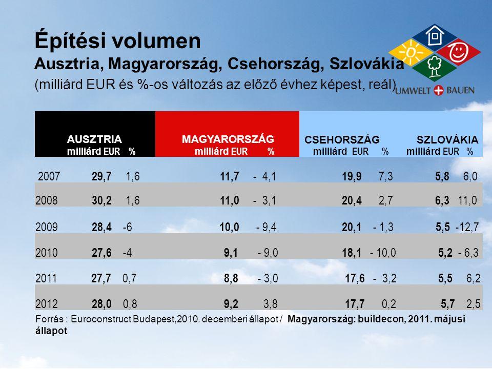 Építési volumen Ausztria, Magyarország, Csehország, Szlovákia (milliárd EUR és %-os változás az előző évhez képest, reál) AUSZTRIA milliárd EUR % MAGY