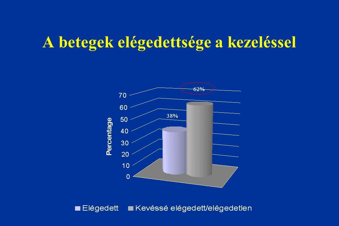 A betegek elégedettsége a kezeléssel 38% 62%