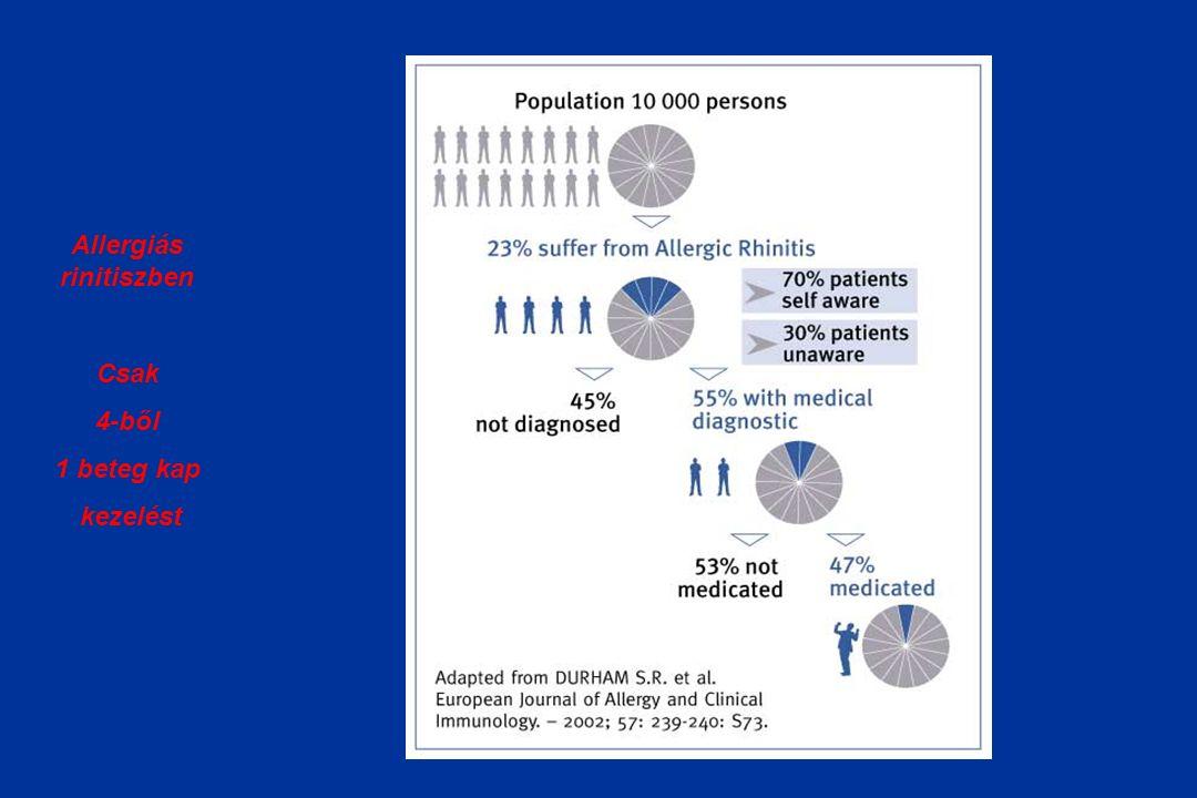 Allergiás rinitiszben Csak 4-ből 1 beteg kap kezelést