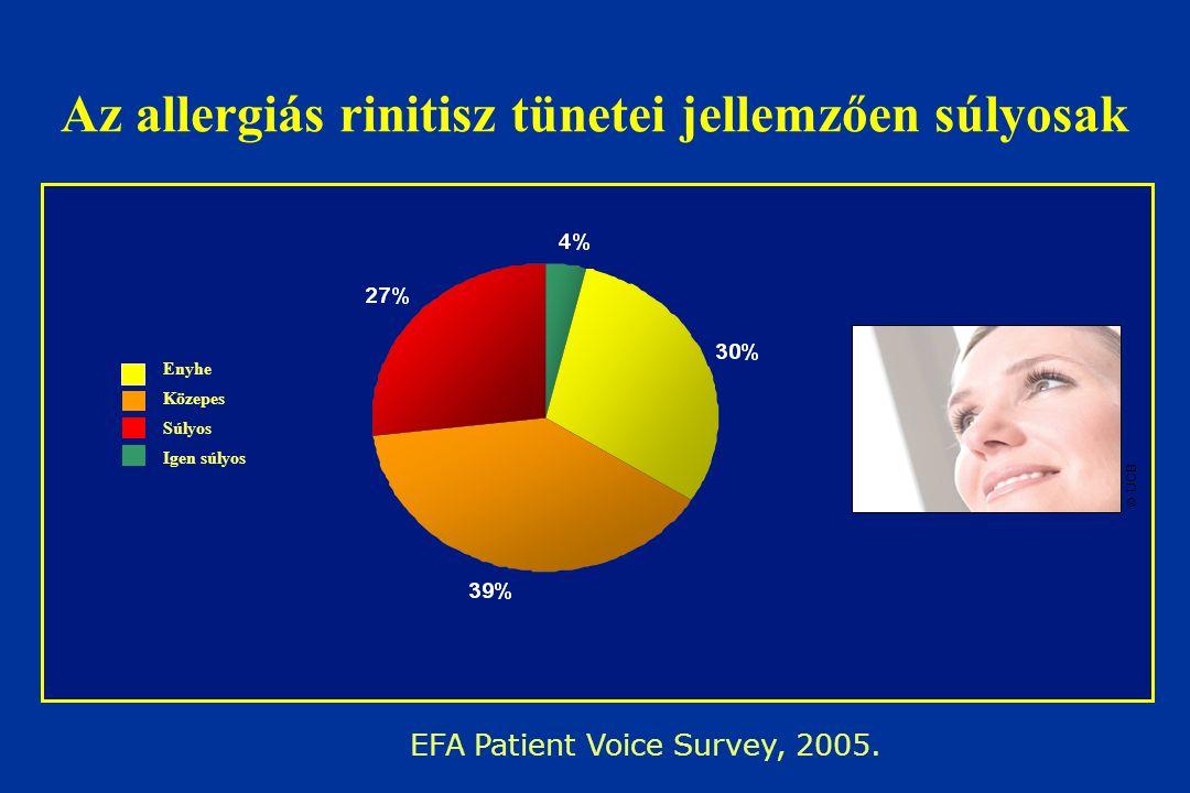 Az allergiás rinitisz tünetei jellemzően súlyosak Enyhe Közepes Súlyos Igen súlyos  UCB EFA Patient Voice Survey, 2005.