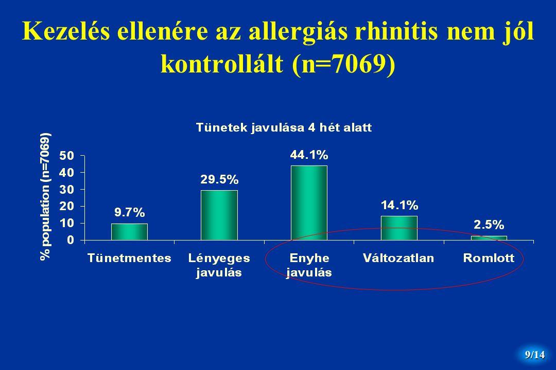 /14 9 Kezelés ellenére az allergiás rhinitis nem jól kontrollált (n=7069)