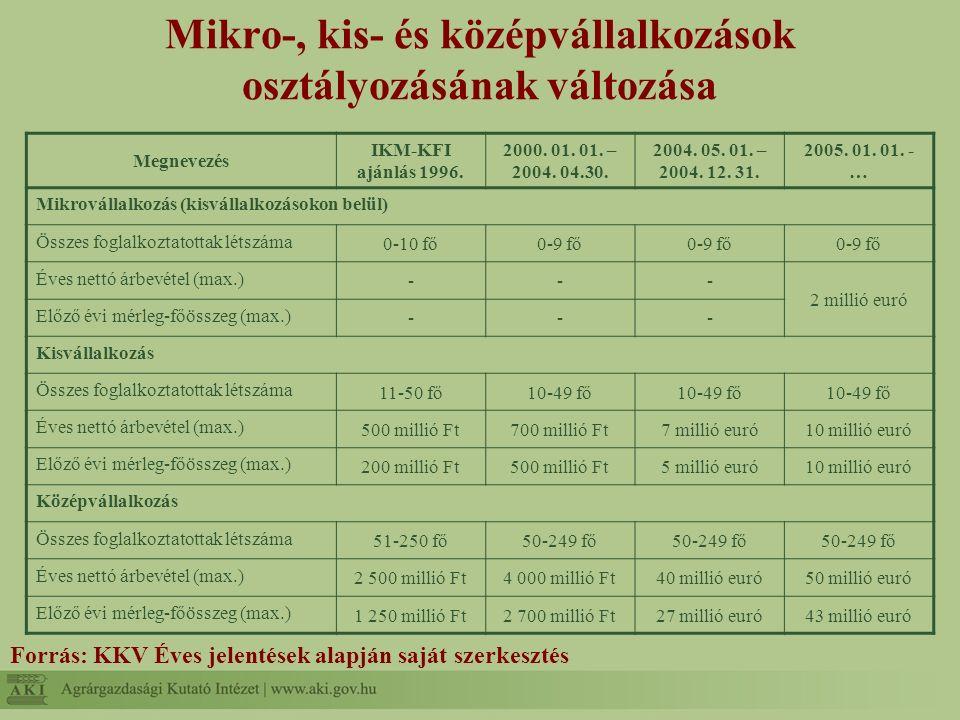 Mikro-, kis- és középvállalkozások osztályozásának változása Forrás: KKV Éves jelentések alapján saját szerkesztés Megnevezés IKM-KFI ajánlás 1996.