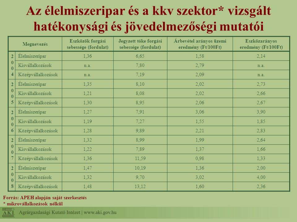 Az élelmiszeripar és a kkv szektor* vizsgált hatékonysági és jövedelmezőségi mutatói Forrás: APEH alapján saját szerkesztés * mikrovállalkozások nélkül Megnevezés Eszközök forgási sebessége (fordulat) Jegyzett tőke forgási sebessége (fordulat) Árbevétel arányos üzemi eredmény (Ft/100Ft) Eszközarányos eredmény (Ft/100Ft) 20042004 Élelmiszeripar1,366,651,582,14 Kisvállalkozásokn.a.7,802,79n.a.