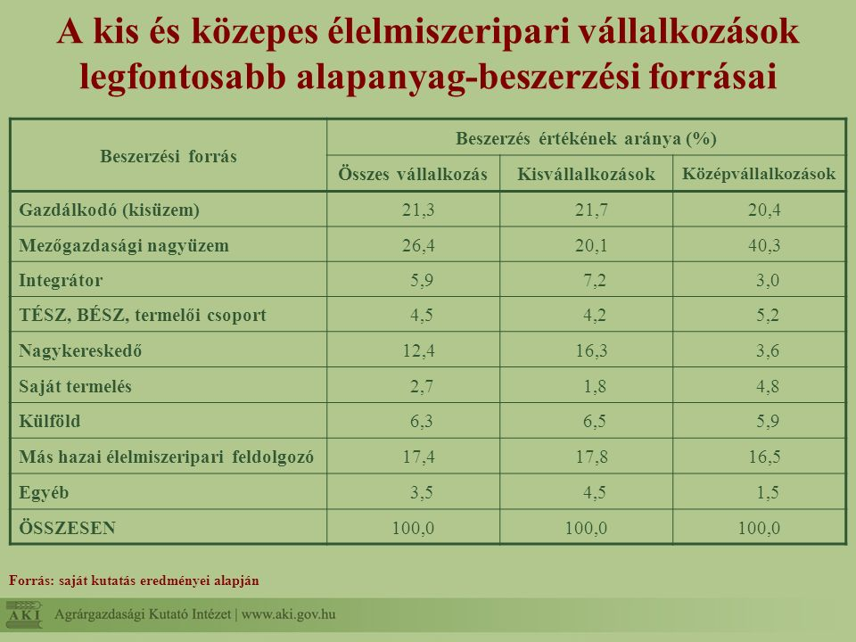 A kis és közepes élelmiszeripari vállalkozások legfontosabb alapanyag-beszerzési forrásai Beszerzési forrás Beszerzés értékének aránya (%) Összes vállalkozásKisvállalkozások Középvállalkozások Gazdálkodó (kisüzem)21,321,720,4 Mezőgazdasági nagyüzem26,420,140,3 Integrátor5,97,23,0 TÉSZ, BÉSZ, termelői csoport4,54,25,2 Nagykereskedő12,416,33,6 Saját termelés2,71,84,8 Külföld6,36,55,9 Más hazai élelmiszeripari feldolgozó17,417,816,5 Egyéb3,54,51,5 ÖSSZESEN100,0 Forrás: saját kutatás eredményei alapján