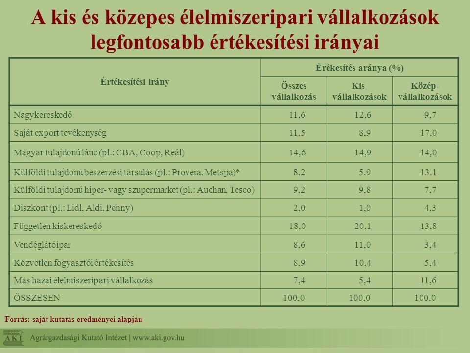 A kis és közepes élelmiszeripari vállalkozások legfontosabb értékesítési irányai Értékesítési irány Érékesítés aránya (%) Összes vállalkozás Kis- vállalkozások Közép- vállalkozások Nagykereskedő11,612,69,7 Saját export tevékenység11,58,917,0 Magyar tulajdonú lánc (pl.: CBA, Coop, Reál)14,614,914,0 Külföldi tulajdonú beszerzési társulás (pl.: Provera, Metspa)*8,25,913,1 Külföldi tulajdonú hiper- vagy szupermarket (pl.: Auchan, Tesco)9,29,87,7 Diszkont (pl.: Lidl, Aldi, Penny)2,01,04,3 Független kiskereskedő18,020,113,8 Vendéglátóipar8,611,03,4 Közvetlen fogyasztói értékesítés8,910,45,4 Más hazai élelmiszeripari vállalkozás7,45,411,6 ÖSSZESEN100,0 Forrás: saját kutatás eredményei alapján