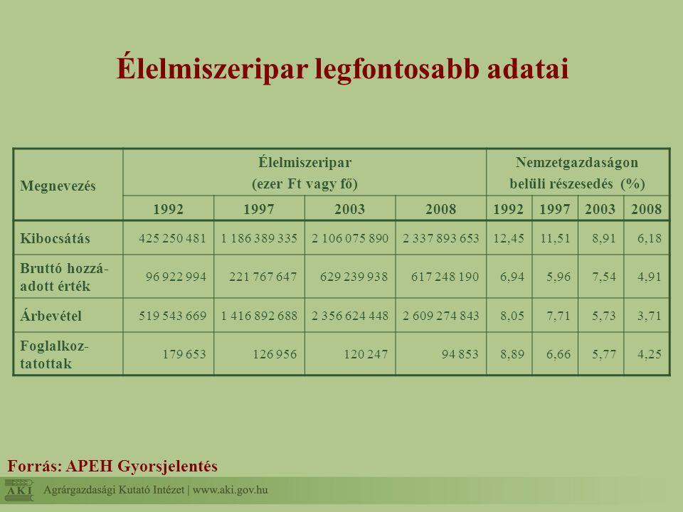 A beszerzett alapanyagok vonzáskörzetből származó része Beszerzési forrás Vonzáskörzetből (%) Összes vállalkozás Kis- vállalkozások Közép- vállalkozások Gazdálkodó (kisüzem) esetében64,669,456,9 Mezőgazdasági nagyüzem esetében75,475,974,8 Integrátortól esetében31,921,050,0 TÉSZ, BÉSZ, termelői csoport esetében76,770,085,0 Nagykereskedő esetében28,330,620,0 Saját termelés esetében98,0100,090,0 Külföldi beszerzés esetében8,512,20,0 Más hazai élelmiszeripari feldolgozó esetében39,042,531,3 Egyéb32,938,30,0 BESZERZÉSI FORRÁSOK ÁTLAGA53,551,557,9 Forrás: saját kutatás eredményei alapján