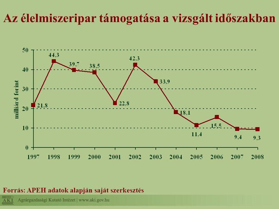 Az élelmiszeriparban foglalkoztatottak és a működő gazdaságok száma 1992-2008 között Forrás: APEH gyorsjelentés