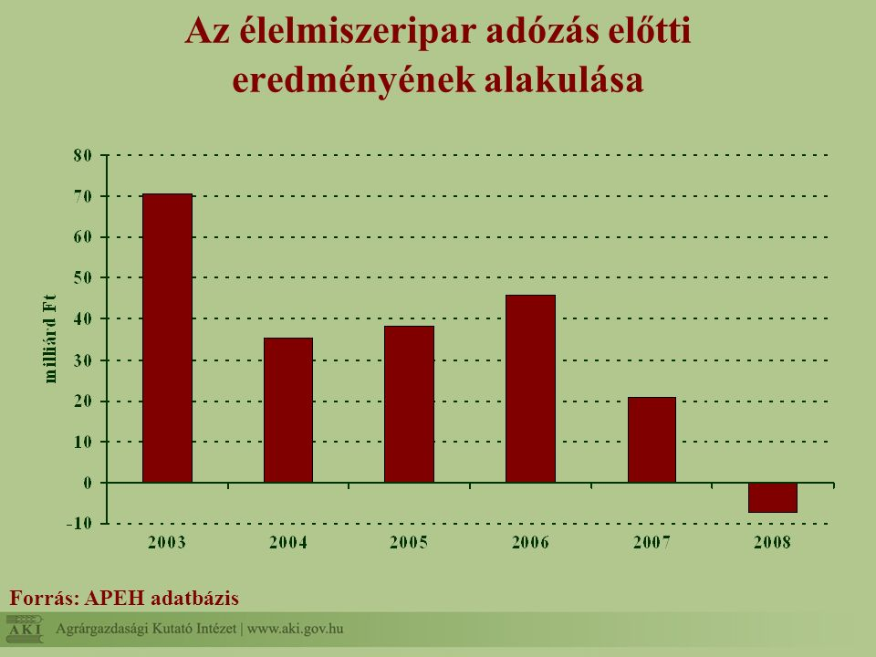 Beruházások indokai a megkérdezett vállalkozásoknál Forrás: saját kutatás eredményei alapján