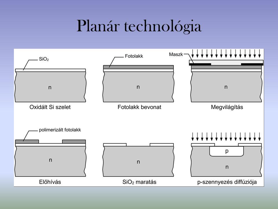 Planár technológia