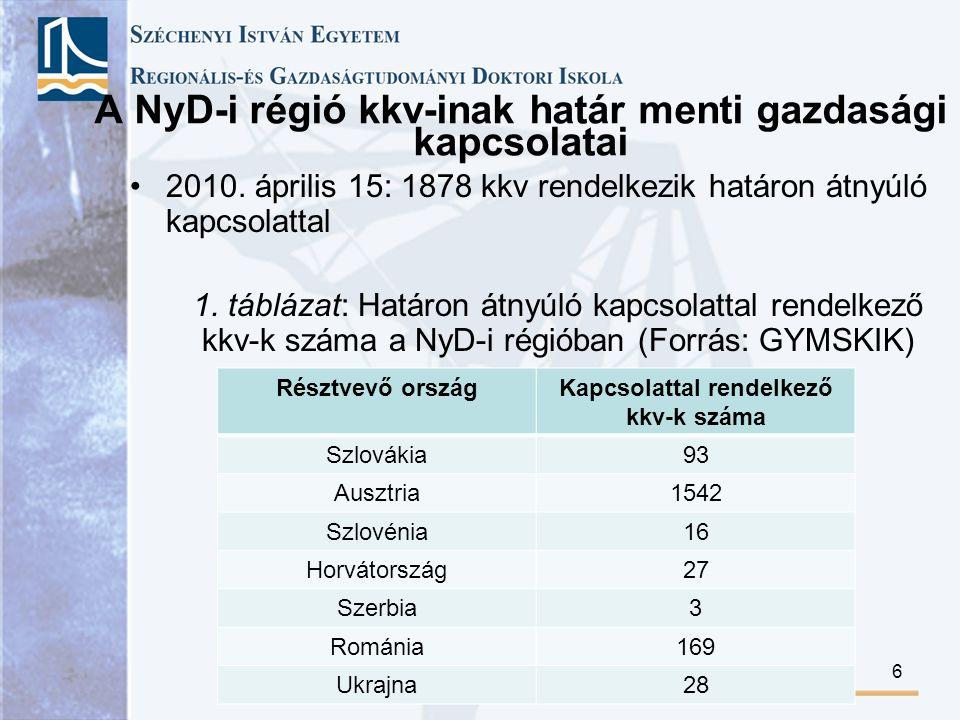 A NyD-i régió kkv-inak határ menti gazdasági kapcsolatai Résztvevő országKapcsolattal rendelkező kkv-k száma Szlovákia93 Ausztria1542 Szlovénia16 Horvátország27 Szerbia3 Románia169 Ukrajna28 2010.