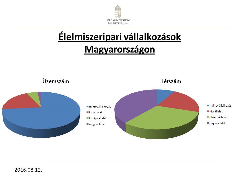 Élelmiszeripari vállalkozások Magyarországon 2016.08.12.