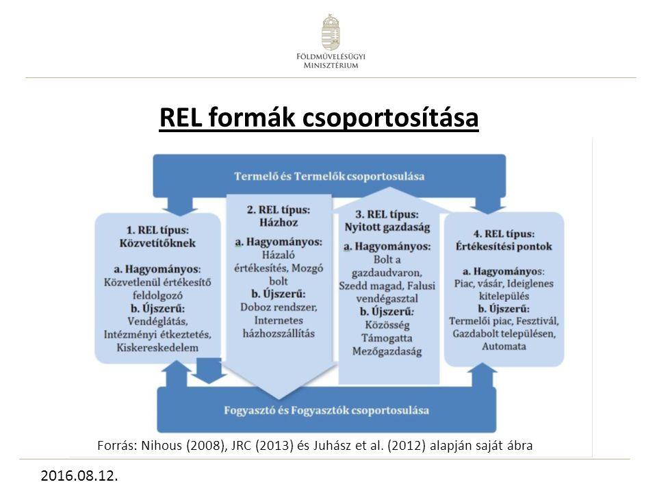 REL formák csoportosítása Forrás: Nihous (2008), JRC (2013) és Juhász et al.
