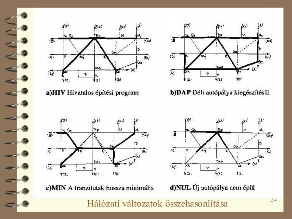 34 Hálózati változatok összehasonlítása