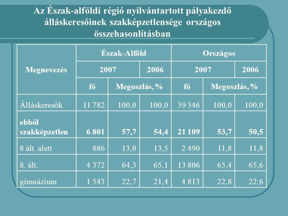 Az Észak-alföldi régió nyilvántartott pályakezdő álláskeresőinek szakképzetlensége országos összehasonlításban Megnevezés Észak-AlföldOrszágos 2007200