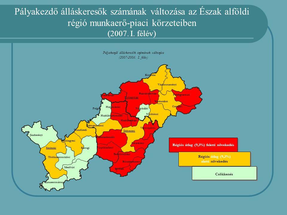 Pályakezdő álláskeresők számának változása az Észak alföldi régió munkaerő-piaci körzeteiben (2007.