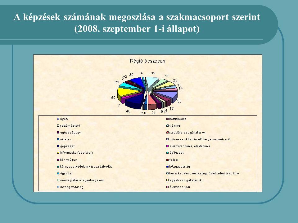 A képzések számának megoszlása a szakmacsoport szerint (2008. szeptember 1-i állapot)