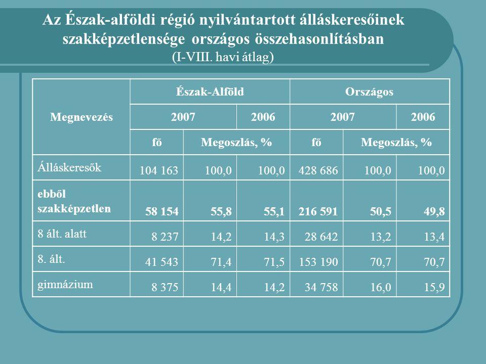 Az Észak-alföldi régió nyilvántartott álláskeresőinek szakképzetlensége országos összehasonlításban (I-VIII. havi átlag) Megnevezés Észak-AlföldOrszág