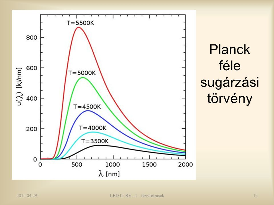 Planck féle sugárzási törvény 2015.04.29.LED IT BE - 1 - fényforrások12