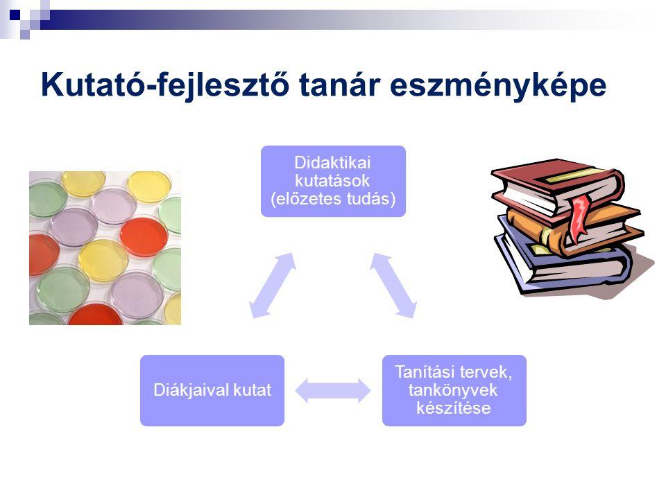 Kutató-fejlesztő tanár eszményképe Didaktikai kutatások (előzetes tudás) Tanítási tervek, tankönyvek készítése Diákjaival kutat
