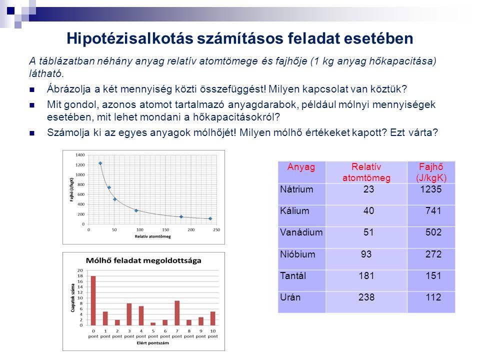 Hipotézisalkotás számításos feladat esetében A táblázatban néhány anyag relatív atomtömege és fajhője (1 kg anyag hőkapacitása) látható.