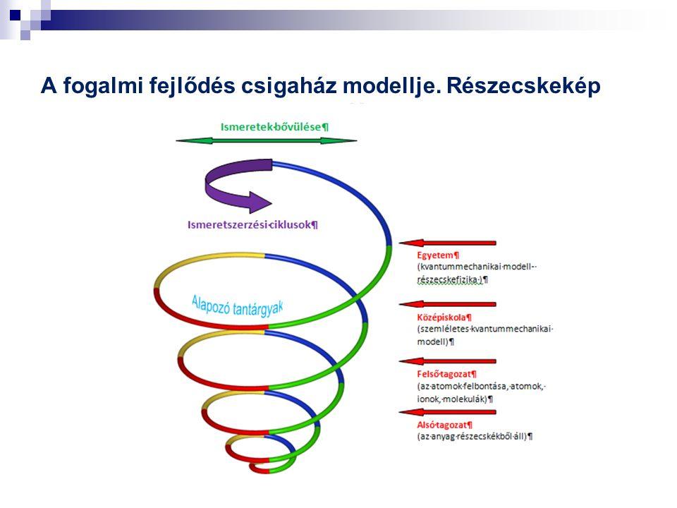 A fogalmi fejlődés csigaház modellje. Részecskekép