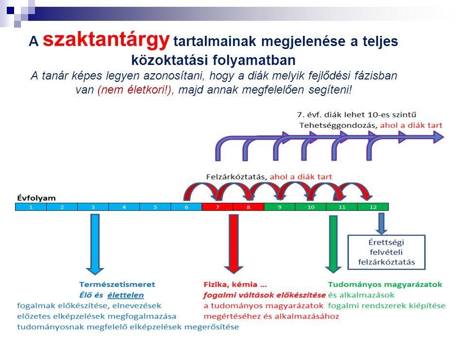 A fogalmi fejlődés csigaház modellje Mozgás