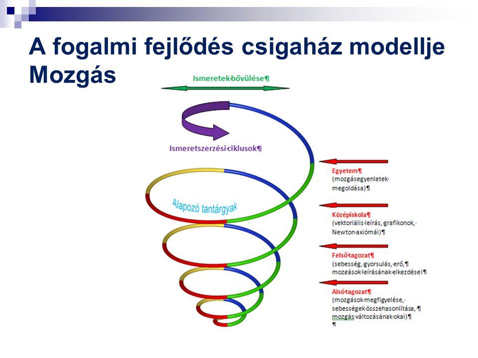 Fogalmi váltás - paradigmaváltás a tudomány története során és az oktatásban: - a Föld nem lapos korong, - a Nap van a középpontban (kopernikuszi fordulat), - az anyag nem folytonos, - nem a mozgás fenntartásához kell erő.