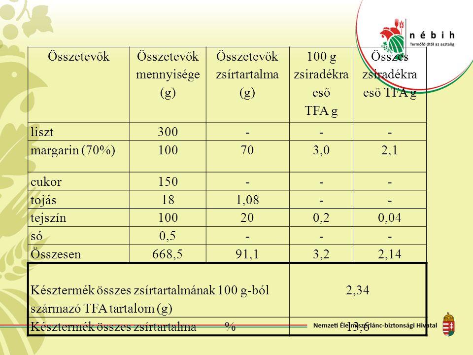 Összetevők mennyisége (g) Összetevők zsírtartalma (g) 100 g zsiradékra eső TFA g Összes zsiradékra eső TFA g liszt300--- margarin (70%)100703,02,1 cuk