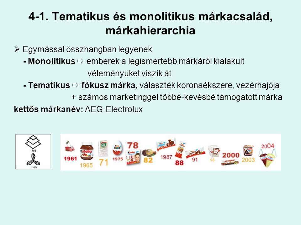 4-1. Tematikus és monolitikus márkacsalád, márkahierarchia  Egymással összhangban legyenek - Monolitikus  emberek a legismertebb márkáról kialakult