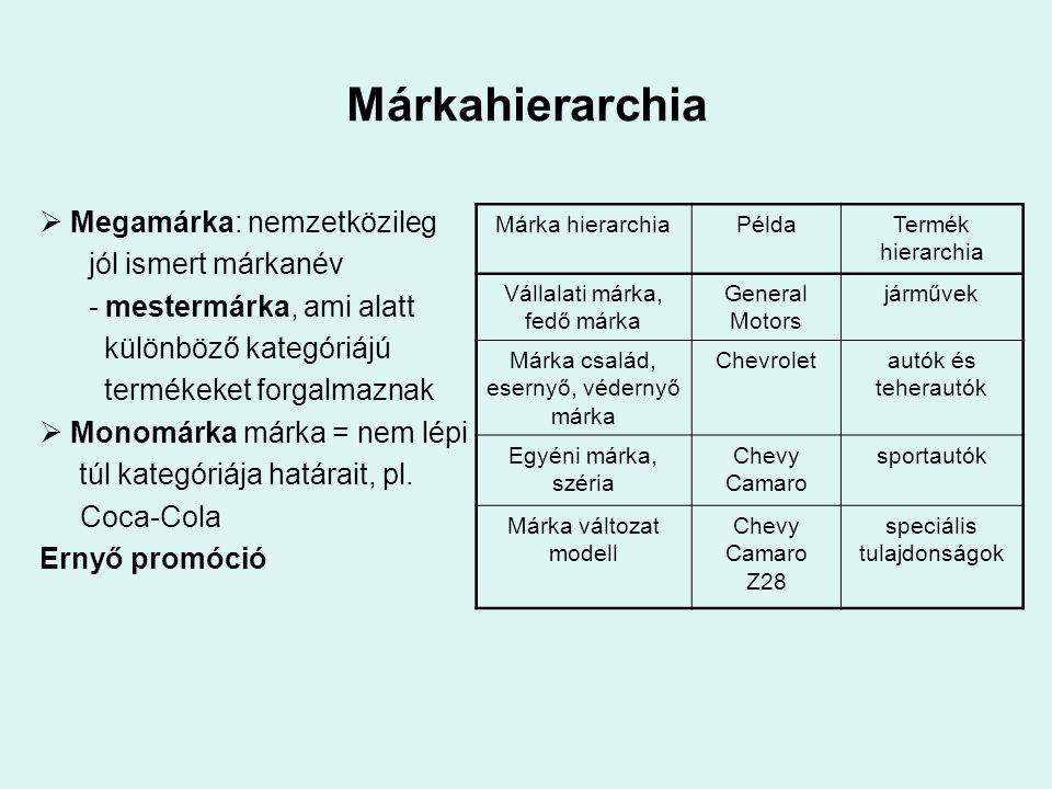 Márkahierarchia  Megamárka: nemzetközileg jól ismert márkanév - mestermárka, ami alatt különböző kategóriájú termékeket forgalmaznak  Monomárka márka = nem lépi túl kategóriája határait, pl.