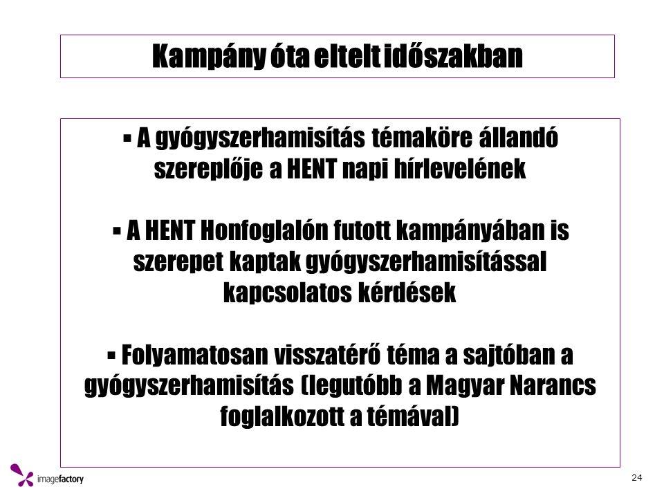 24 Kampány óta eltelt időszakban  A gyógyszerhamisítás témaköre állandó szereplője a HENT napi hírlevelének  A HENT Honfoglalón futott kampányában is szerepet kaptak gyógyszerhamisítással kapcsolatos kérdések  Folyamatosan visszatérő téma a sajtóban a gyógyszerhamisítás (legutóbb a Magyar Narancs foglalkozott a témával)