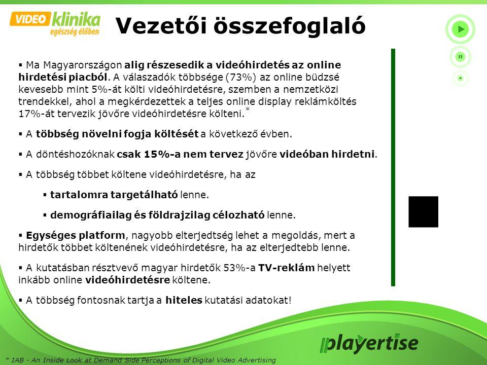 Ma Magyarországon alig részesedik a videóhirdetés az online hirdetési piacból. A válaszadók többsége (73%) az online büdzsé kevesebb mint 5%-át költ