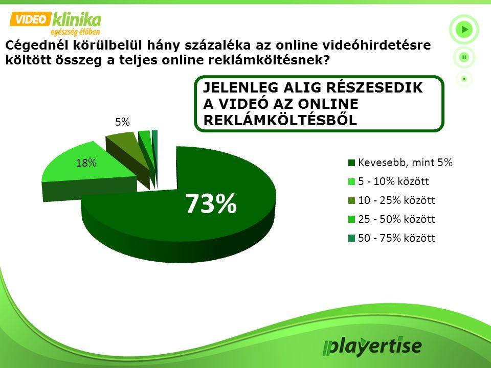 Cégednél körülbelül hány százaléka az online videóhirdetésre költött összeg a teljes online reklámköltésnek? JELENLEG ALIG RÉSZESEDIK A VIDEÓ AZ ONLIN