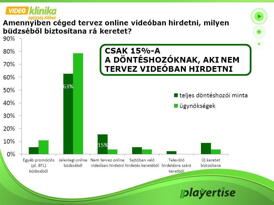 Amennyiben céged tervez online videóban hirdetni, milyen büdzséből biztosítana rá keretet? CSAK 15%-A A DÖNTÉSHOZÓKNAK, AKI NEM TERVEZ VIDEÓBAN HIRDET