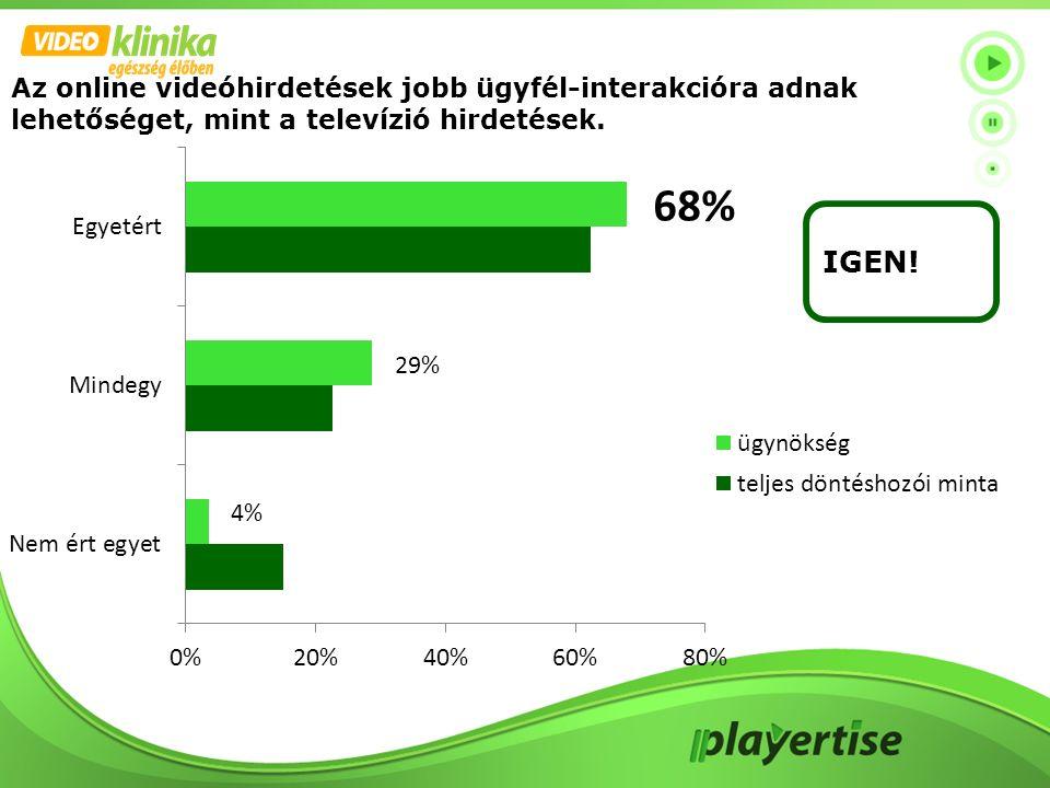 Az online videóhirdetések jobb ügyfél-interakcióra adnak lehetőséget, mint a televízió hirdetések. IGEN!